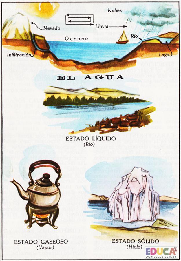 El agua - Elementos y fenómenos naturales
