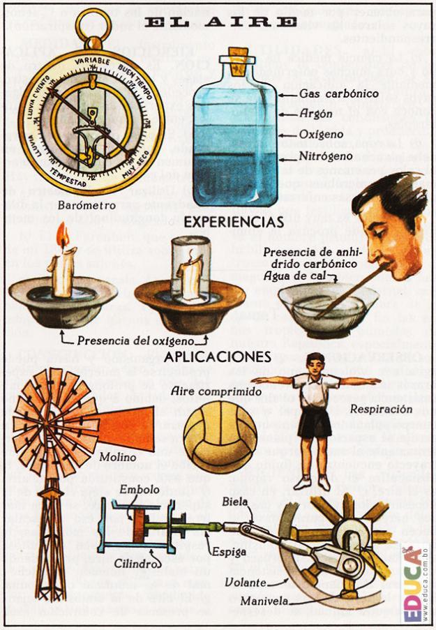 El aire - Elementos y fenómenos naturales