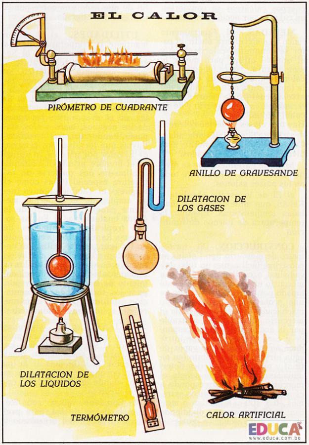 El calor - Elementos y fenómenos naturales
