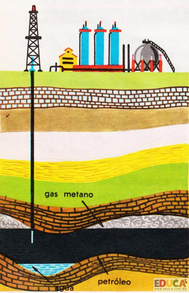 El Petróleo - Extracción del petróleo